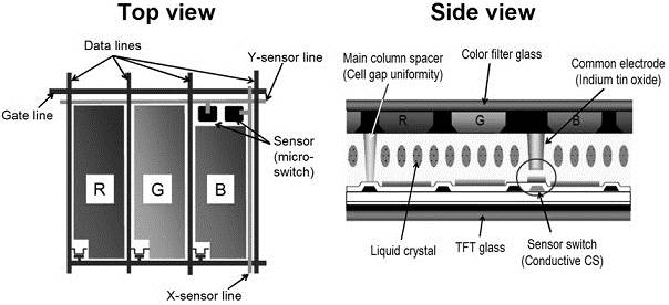 In-Cell: Resistive