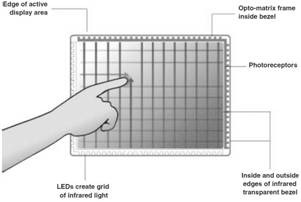 Infrared Grid Technology (opto-matrix)Infrared Optical Waveguide