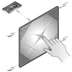 Surface Capacitive Technology